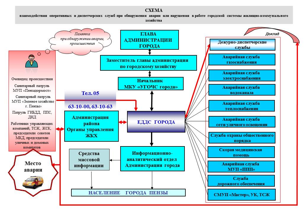 основные руководящие документы по диспетчерской службе технические характеристики